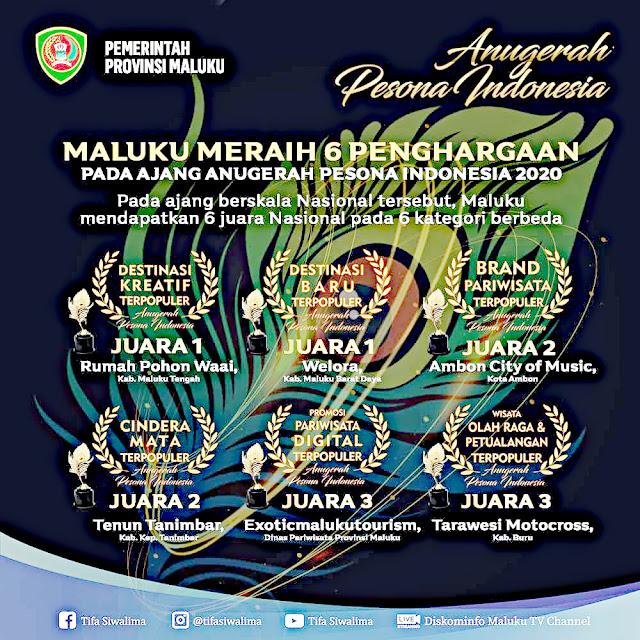 Provinsi Maluku Raih 6  Anugerah Pesona Indonesia (API) 2020.lelemuku.com.jpg