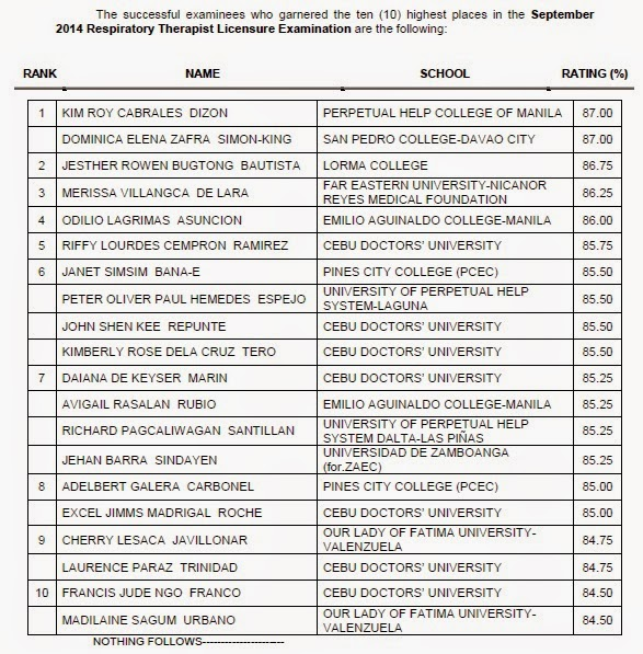 op 10 List of Passers: PHCM, SPC grads top Respiratory Therapist board exam September 2014