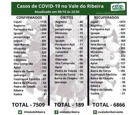 Vale do Ribeira  soma 7509 casos positivos, 6866 recuperados e 189 mortes do Coronavírus - Covid-19
