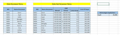 Menghitung Gaji/Upah Per Jam Kerja di Excel
