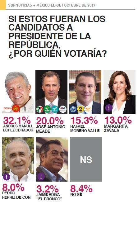 Encuesta en Facebook: AMLO, líder; PRI, segundo; Margarita desploma al Frente
