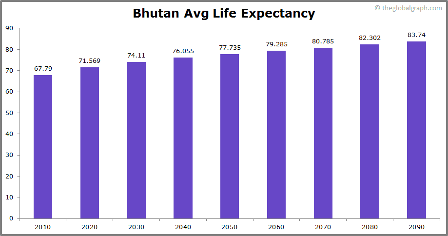 Bhutan  Avg Life Expectancy