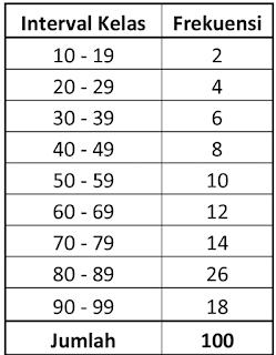Jumlah Kelas Interval Ganjil