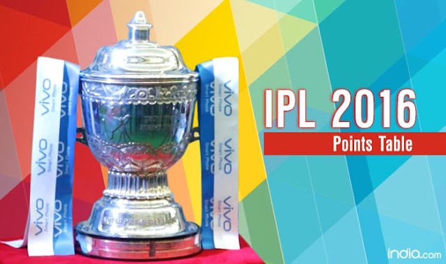 Vivo IPL 2016 Indian Premier League Point Table Standing Position Rnaking League Matches And Playoff Stage