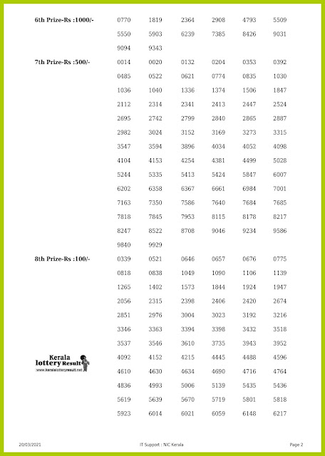 Off. Kerala Lottery Result 20.03.2021 Out, Karunya KR-491 Winners List