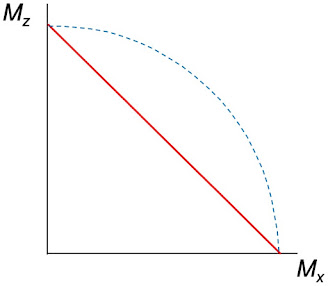 The path of the tip of M, for T2 = T1.