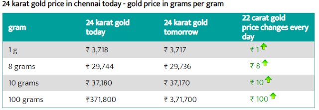 Today 24-carat gold rate per gram in Chennai