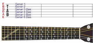 gambar blanko paranada tab dan posisi not pada gitar