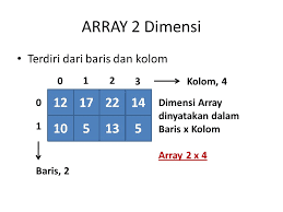 Pengertian Array dan macam-macam Array