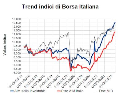 Trend indici di Borsa Italiana al 10 settembre 2021