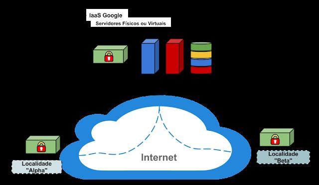VPN -  Saída de Emergência