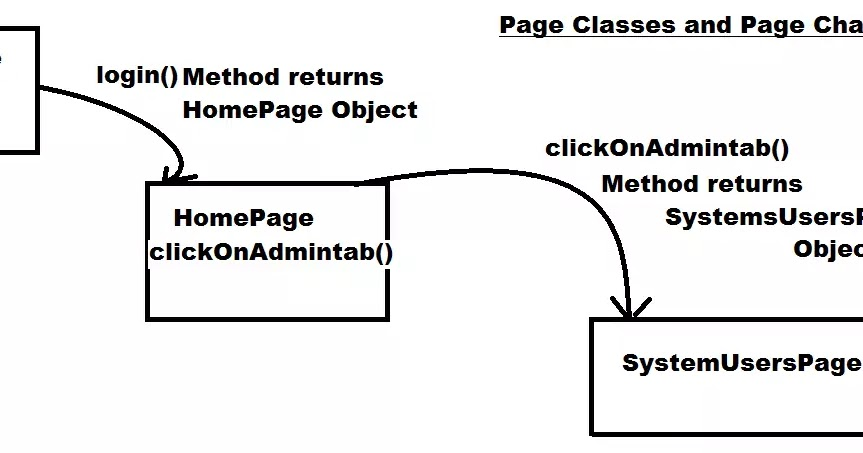 Automation Testing Insider: Page Object Model (POM) using