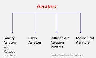Metode Aerasi secara garis besar dapat dibagi menjadi :  Gravity Aerator, Spray Aerator, Diffused Air Aeration System, Mechanical Aerator.