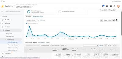 cara memasang google analytics terbaru