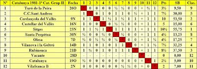 Clasificación según orden del sorteo inicial del Campeonato de Catalunya 1981 - 1ª Categoría - Grupo II