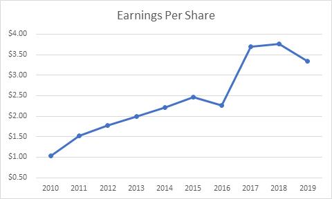 Dividend Stock Analysis