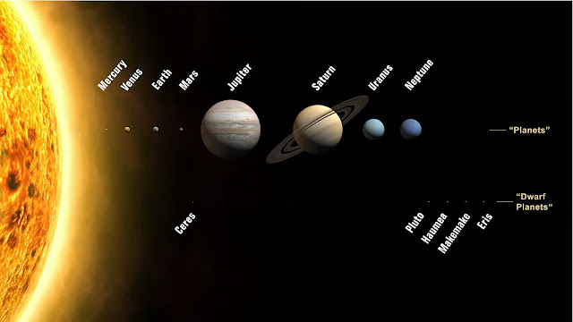 image showing the planets and dwarf planets of the solar system to scale