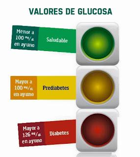 primeros signos de azucar alta en la sangre