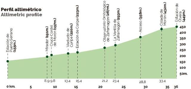 Perfil altimétrico de la Vía Verde de la Sierra