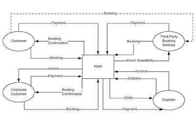 Business Analysis Techniques - Context Diagram