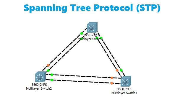 cara kerja spanning tree protocol