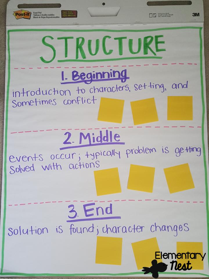 Second Grade Nest Story Structure Exploring Ela