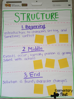 Story Structure anchor chart (beginning, middle, and end)- blog post that outlines activities and ideas to use when teaching ELA RL2.5 and RL3.5