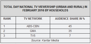 Nationwide Ratings for February 2016