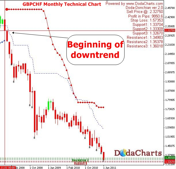 GBPCHF is in major downtrend