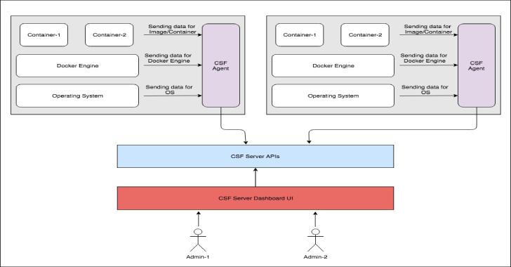 ArmourBird CSF – Container Security Framework