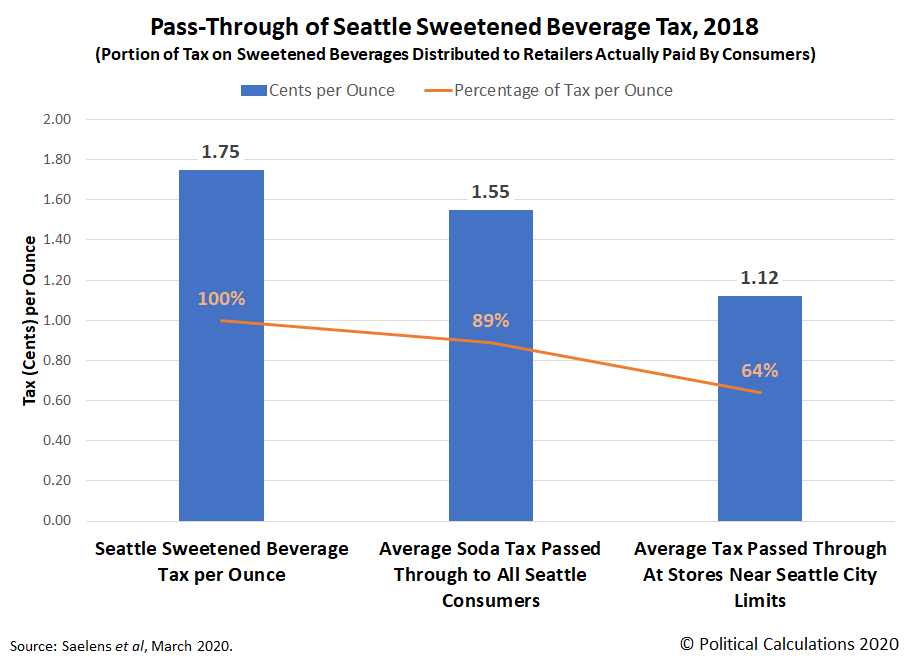 Pass-Through of Seattle Sweetened Beverage Tax, 2018