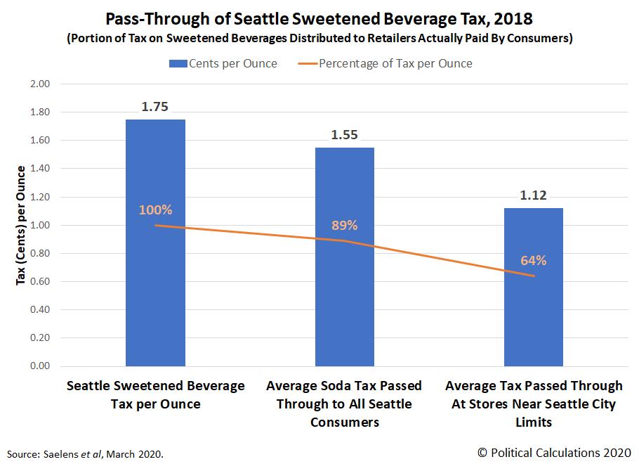 Pass-Through of Seattle Sweetened Beverage Tax, 2018