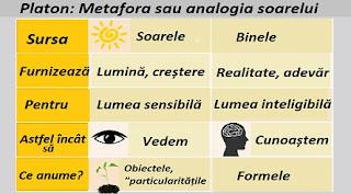 Platon: Metafora sau analogia soarelui