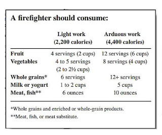 Firefighter consumption list