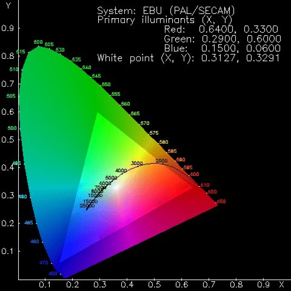 hight resolution of the cie 1931 chromaticity chart shows the extents of human vision with the rgb primaries mapped onto a pair of x y primaries that represent the colour