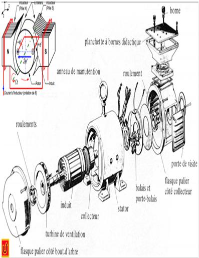 machine  u00e0 courant continu   constitution et fonctionnement