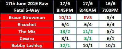 Closing Odds For 17th June 2019 Episode Of WWE Monday Night Raw