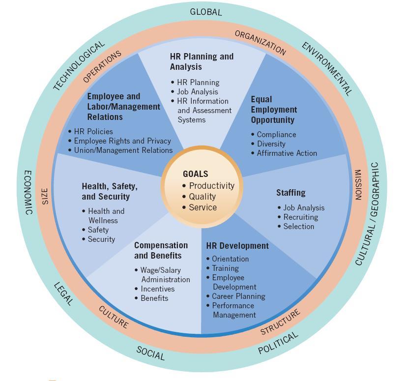 Process-based management