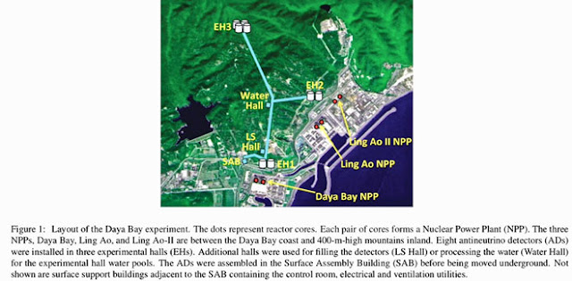 Near and far observations of neutrinos from Daya Bay nuclear reactor complex (Source: F. An, et al, arXiv:1508.03943v2)