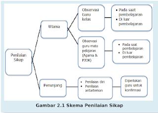 skema penilaian sikap kurikulum 2013 sd