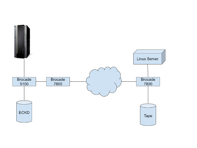 SAN block diagram