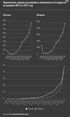 Вероятность смерти в зависимости от возраста в России (2015, данные ВОЗ)