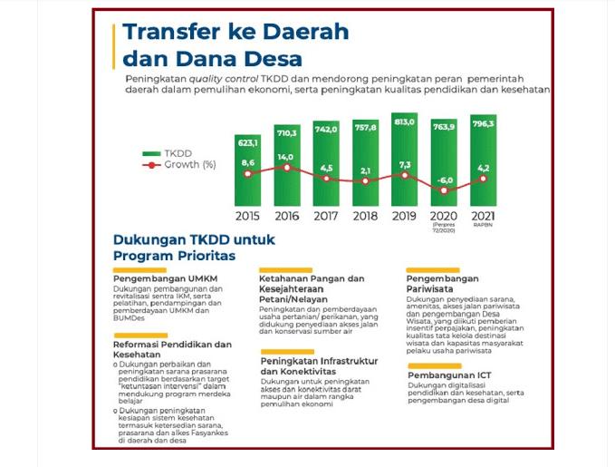 Arah Kebijakan Penggunaan Anggaran Transfer ke Daerah dan Dana Desa  Arah Kebijakan Penggunaan Anggaran Transfer ke Daerah dan Dana Desa (TKDD) Tahun 2021