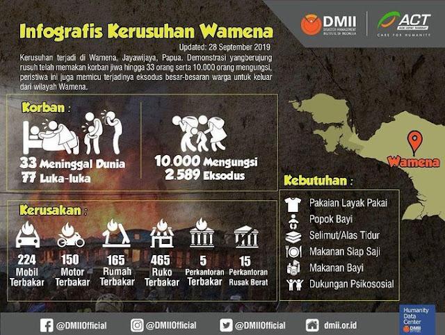 Data Korban Kerusuhan di Wamena act.id