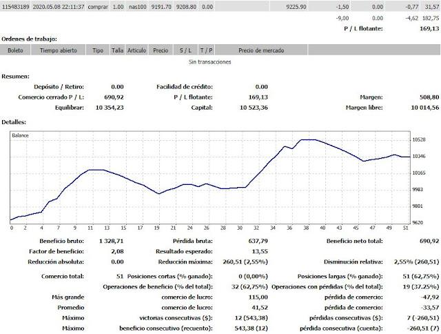 Trading algorítmico sobre Nasdaq. Semana 3