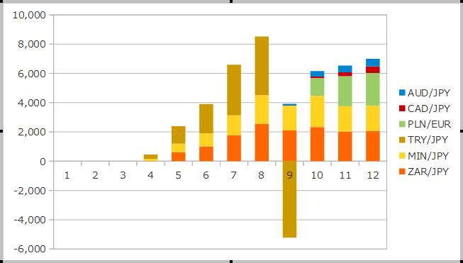 2018年12月までのスワップの運用成績