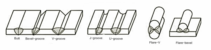 Butt Joint - Bevel-groove butt weld, Square-groove, butt weld, V-groove butt weld, U-groove butt weld,J-groove butt weld, Flare-bevel-groove, butt weld,Flare-V-groove butt weld