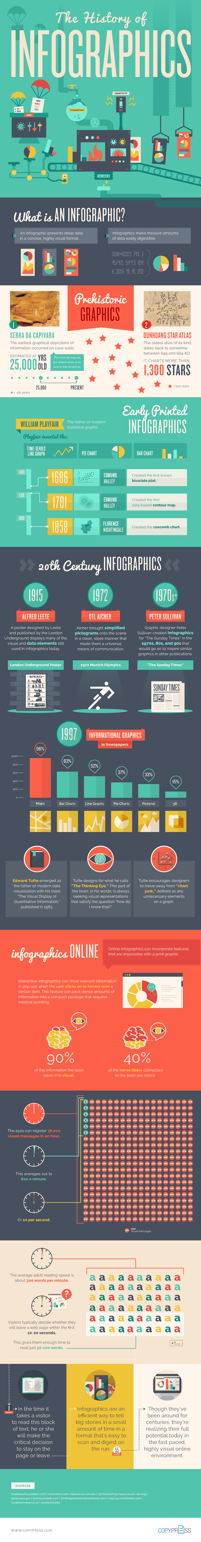 The History of Infographics #infographic #infographics #History #History of Infographics #Graphic Design