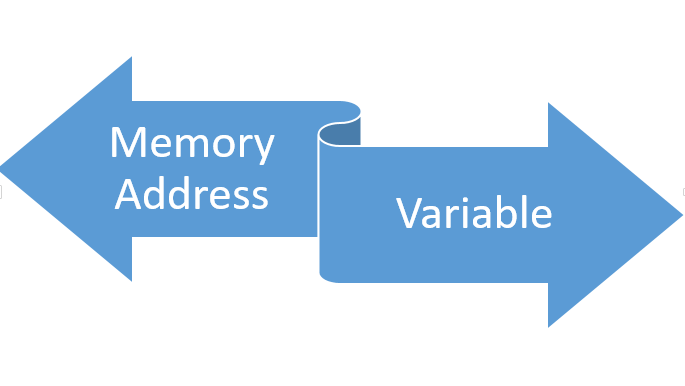 VARIABLES AND  MEMORY ALLOCATION IN PYTHON
