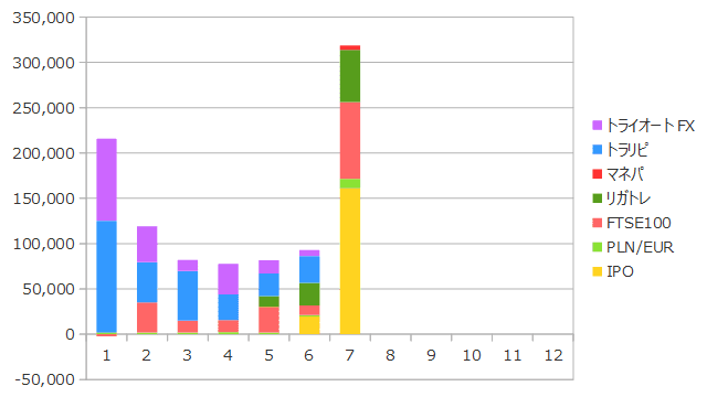 2019年7月までの資産収入の合計